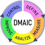 Combining DMAIC and lean events to maximize process improvements