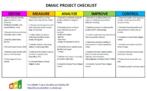 DMAIC_Project_Checklist