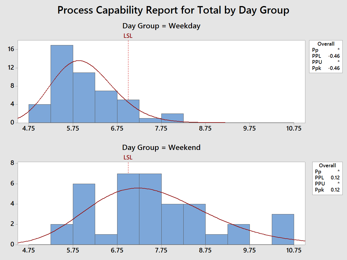 Sleep Hours by Day Group - Capability