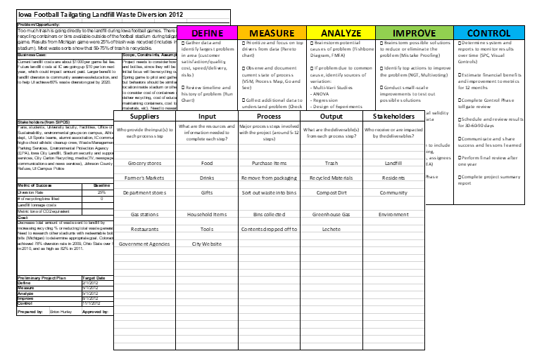 Dmaic Project Templates