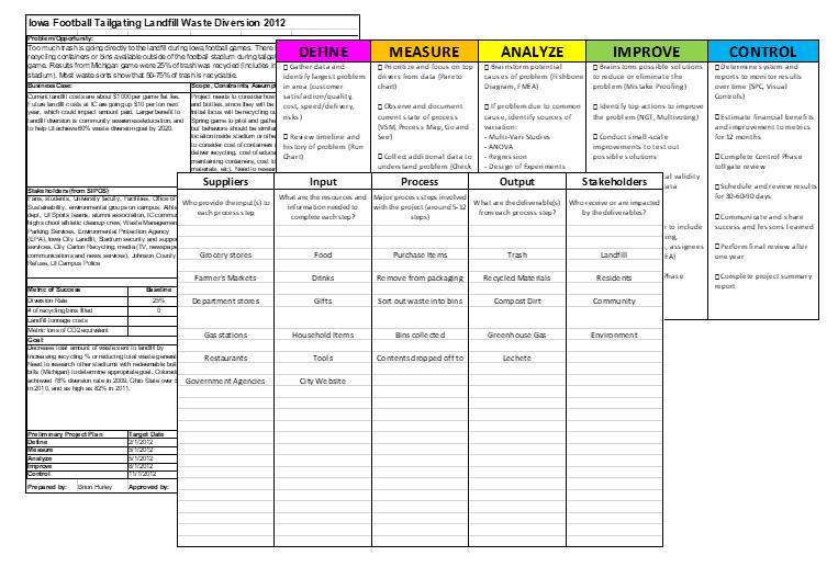Dmaic Template | Dmaic Project Templates Business Performance Improvement Bpi