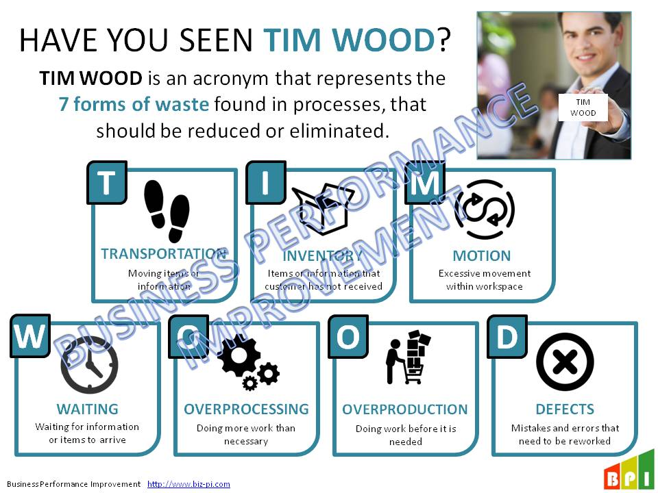 TIM WOODS and DOWNTIME – Lean Wastes Slides – Business